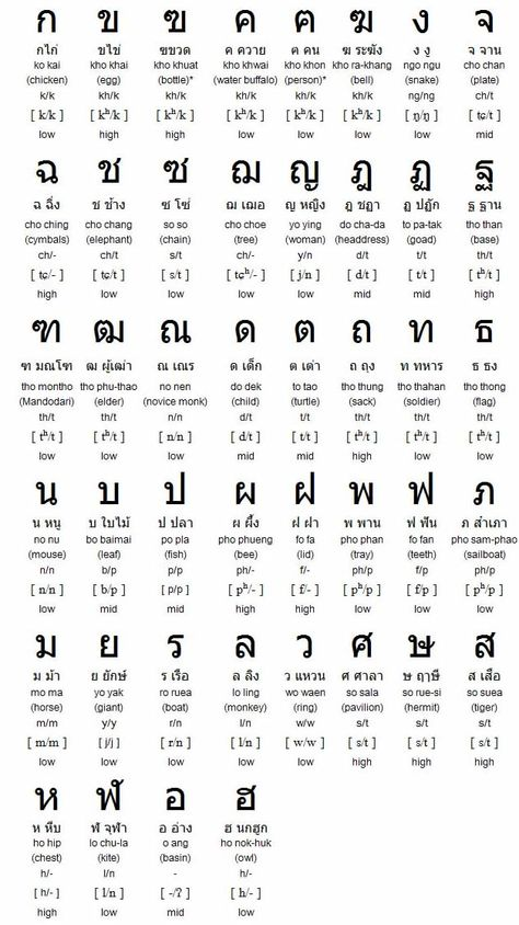 System for Learning Thai characters quickly Use the memory - thai alphabet chart