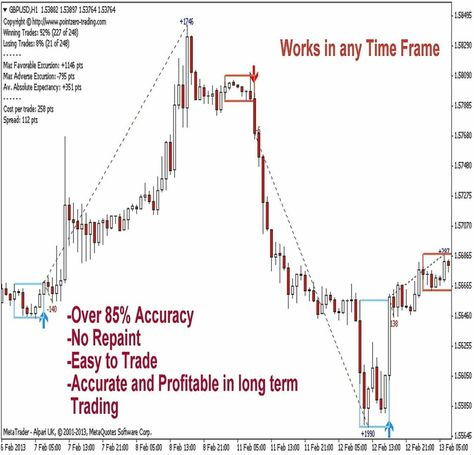 The Pz Day Trading Indicator Has Been Especially Designed For