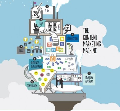 How to Build a Content Marketing Machine: Part I