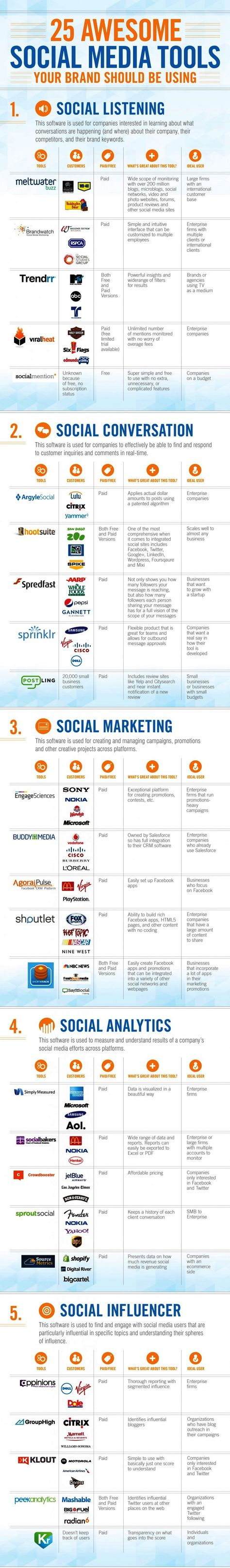 25 Social Media Tools Your Brand Should Be Using [Infographic]
