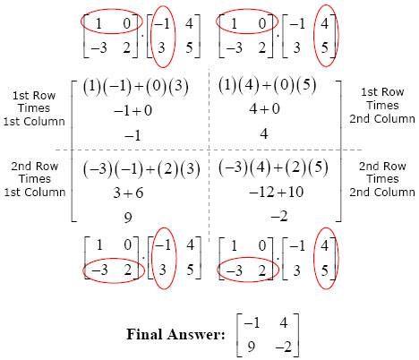 Matrix Multiplication Made Easy Matrix Multiplication Matrices