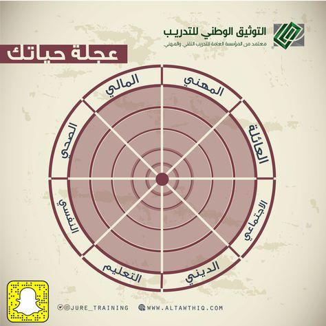 عجلة الحياة المتوازنة Wheel Of Life New Beginnings Pie Chart