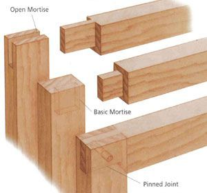 Haunched Mortise Tenon Popular Types Of Wood Joints Wood Joinery Wood Joints