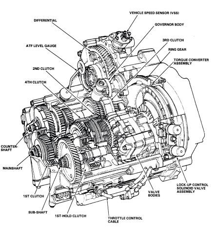 Honda Element Manual Transmission Fluid Pdf : Iqh8zvb