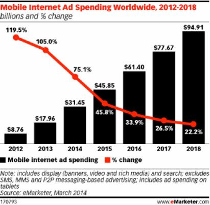 10 mobile marketing statistics to help justify your budget