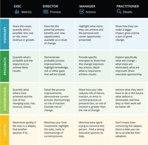 Communication Framework for Change Agents