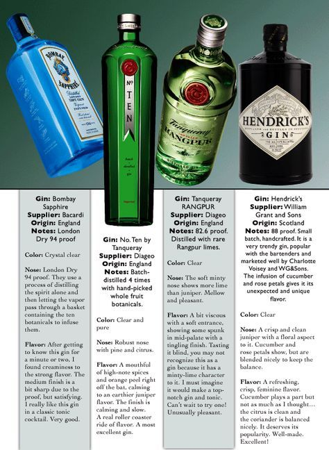 Gins Bombay Sapphire No Ten Tanqueray Tanqueray Rangpur Hendrick S In The Mix Magazine Gin Recipes Gin Drinks Gin Cocktail Recipes