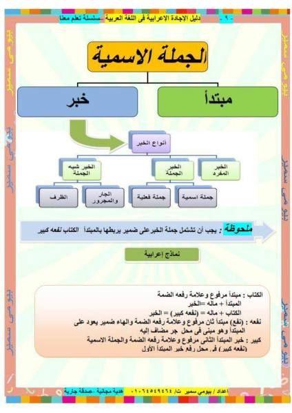 دوسية قواعد اللغة العربية باسلوب رائع للصفوف العليا نبع الأصالة Learn Arabic Language Arabic Language Arabic Alphabet For Kids