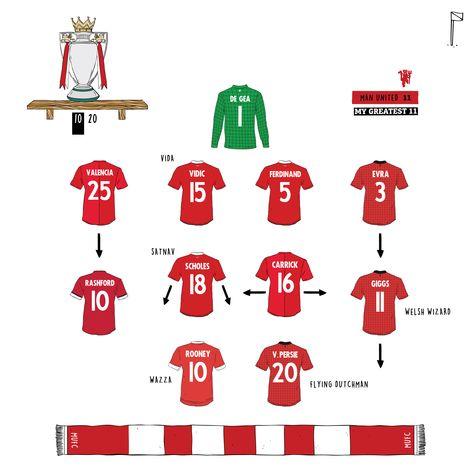 10-20 Man Utd 11