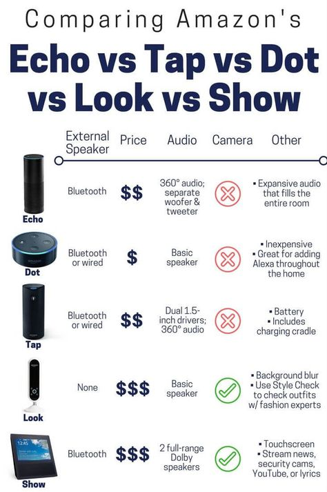 Amazon keeps announcing new Alexa devices. We made a helpful infographic for comparing these quickly so you can find which is best for your smart home.