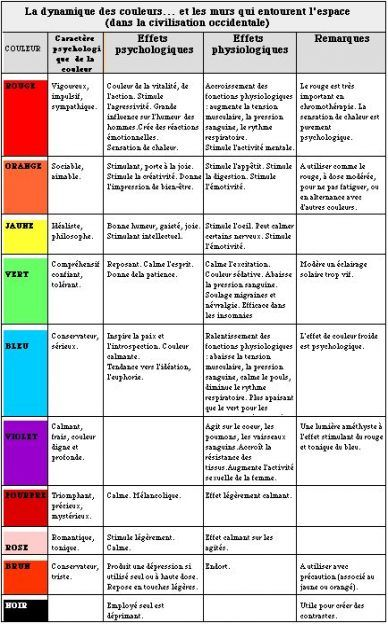 Super Drawing Art For Kids Ideas Ideas Color Psychology Color Psychology Personality Psychology