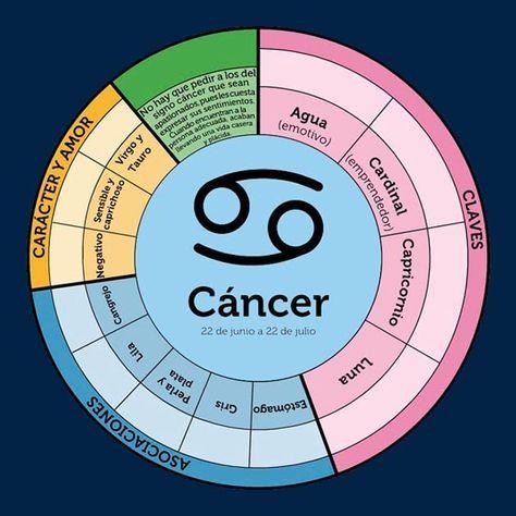 510 Cancerian Rat Ideas In 2021 Cancerian Astrology Cancer Zodiac Signs Cancer