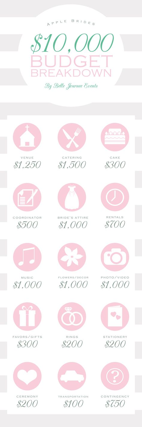 Wedding budget on pinterest for 20000 wedding budget
