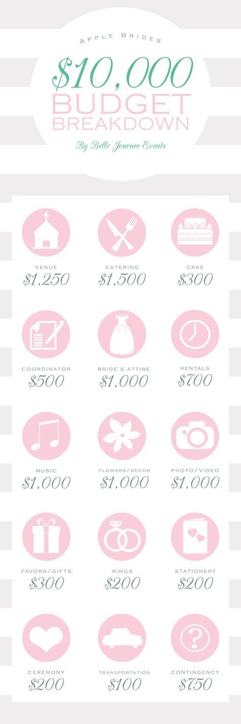 Wedding budget on pinterest for 20000 wedding budget