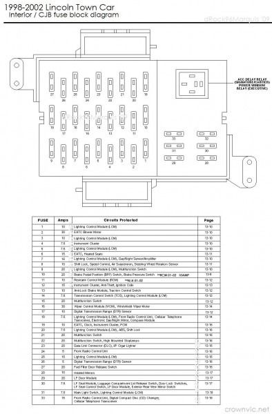2004 Lincoln Town Car Fuse Box Diagram | Lincoln town car, Car fuses, Car  alternatorPinterest