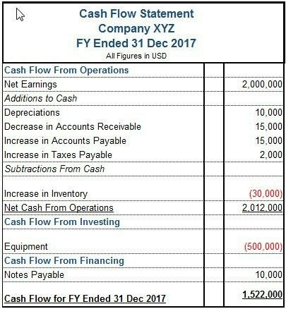 Cash Flow Statement With Images Cash Flow Statement Cash Flow