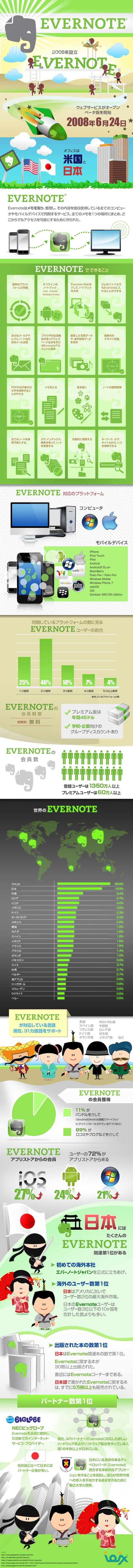 about Evernote (Japanese)