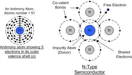 basic electronics notes-Tutorials n-type semicondutor