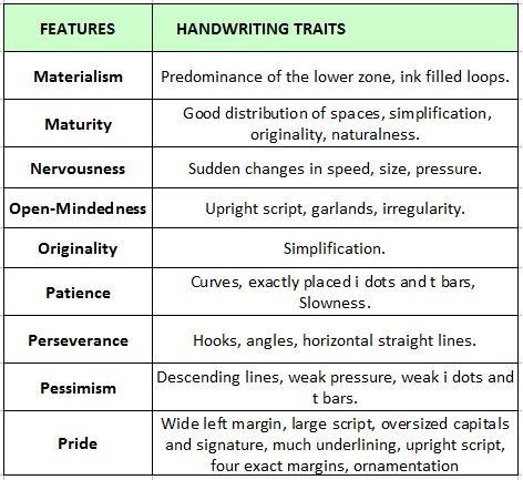 Handwriting Analysis Chart Handwriting Graphology Handwriting Analysis Analysis Handwriting Handwriting analysis worksheet