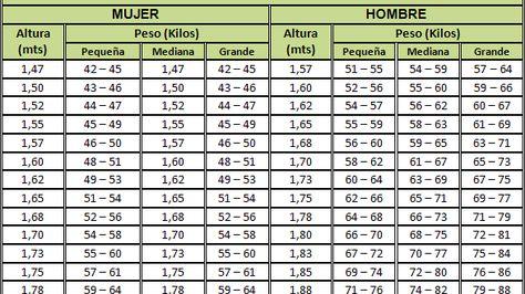 peso de acuerdo a estatura y edad hombres