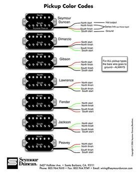 Make Your Guitar S Humbuckers Switchable To Single Coils Luthier Guitar Guitar Pickups Guitar Diy