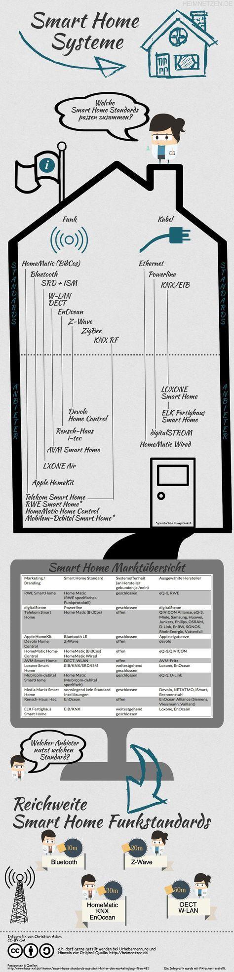 Smarthouse Kosten infografik smarthome systeme im überblick home automatisierung