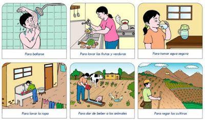 El Agua Como Ya He Dicho Es Importante Para La Vida En Muchas Formas Debido A Que La Usamos Para Alimentarnos Lavarnos E Agua El Uso Del Agua Cuidado Del Agua