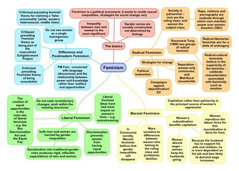 Feminist Theory: A Summary for A-Level Sociology