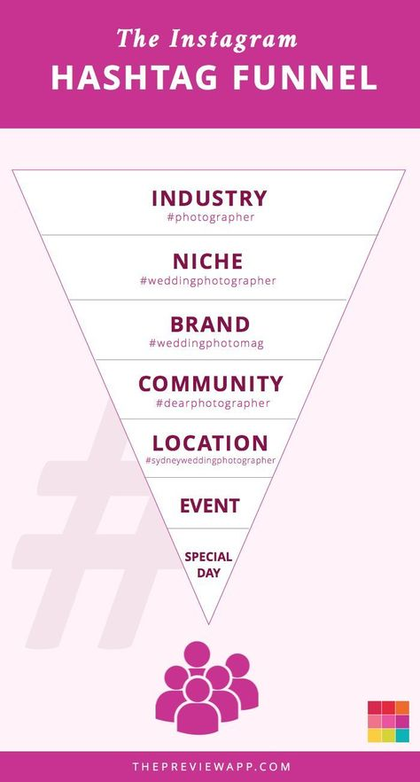 9 Types of Instagram Hashtags Groups You Need to Know