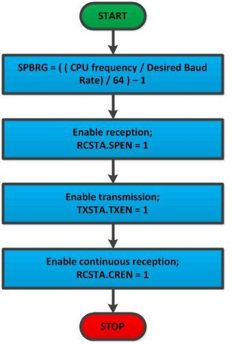 Flow Chart for Initializing UART hardware module in PIC