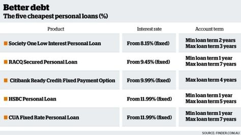 Personal loans are the cheaper debt product Aussies forgot