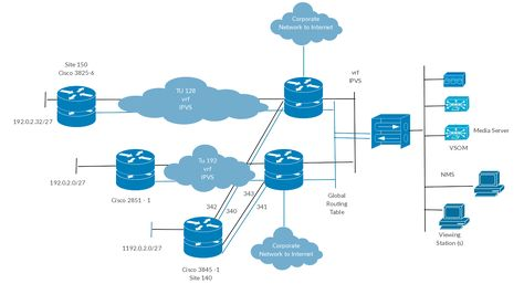 Best Cisco Network Diagram Images On   Template