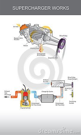 Supercharger Is An Air Compressor Supplied To An Internal Combusion Engine Illustration Supercharger Automotive Mechanic Auto Repair
