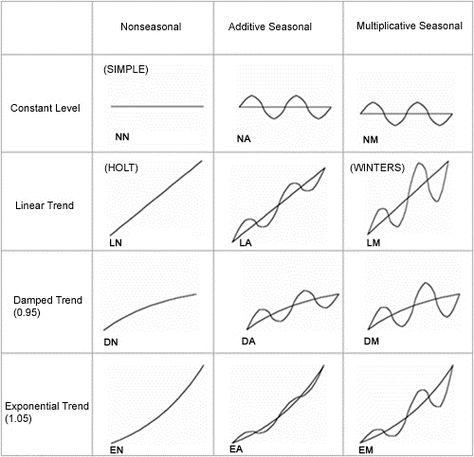 25+ ide Matrix exponential terbaik hanya di Pinterest Geometri - break even analysis