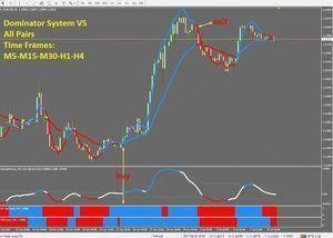 R072 Dominator V5 System Indicator Metatrader 4 Learnforex
