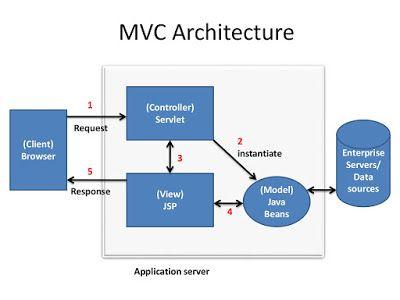 5 Free Servlet, JSP, and JDBC Online Courses for Advanced