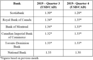 Canadian Dollar Monthly Update June 2019 Canadian Dollar Bank Of Montreal Canadian