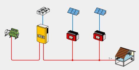 Sma Sunny Island Ac Coupling Casa Nogal De Las Brujas Uses Of Solar Energy Living Off The Land House Design