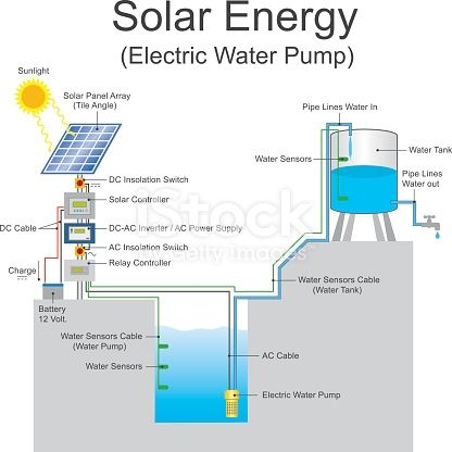 Solar Powered Pump Is A Pump Running On Electricity Generated By Solar Energy Solar Electric Water Pump