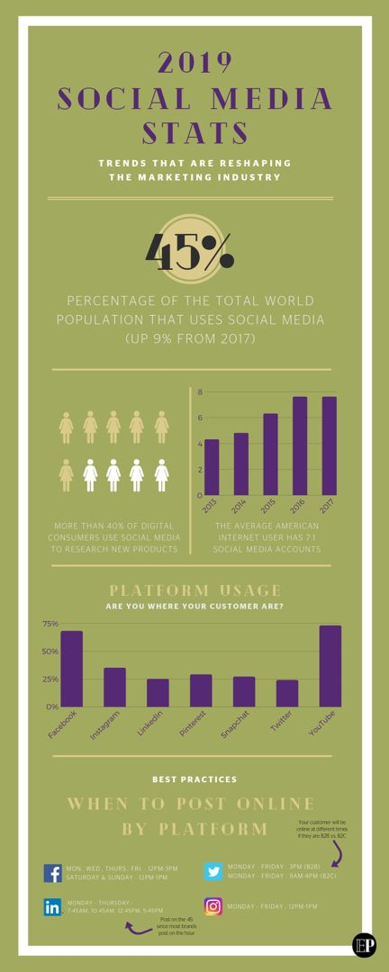 Use This Infographic To Take A Deep Dive Into Social Media Usage And Make Sure You Are Where Your Customers With Images Social Media Stats Social Media Usage Social Media