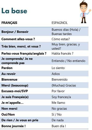 Parlons Espagnol Petite Decouverte Parler Espagnol Apprendre Espagnol Debutant Espagnol