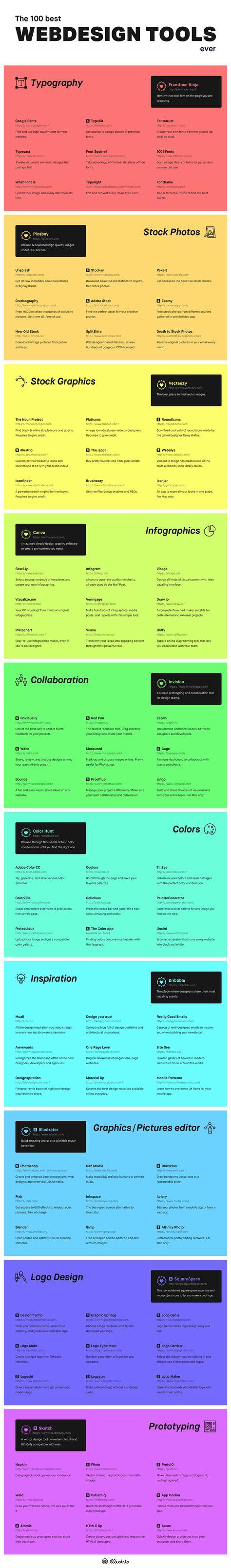 Les webdesignersvont adorer : infographie 100 meilleures ressources en ligne pour les créatifs.