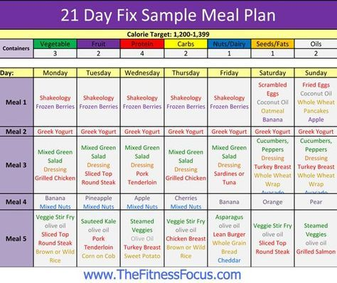 Sample  Day Fix Meal Plan  Grocery Shopping Food List  Meals