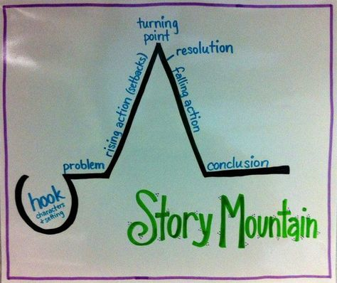 Mapping out the plot line means referencing all the elements of fiction. The Story Mountain graphic organizer helps students to envision rising action and falling action with a visual. Would be good to help with personal narratives. 4th Grade Writing, 5th Grade Reading, Teaching Writing, Writing Activities, Writing Tips, Fourth Grade, Third Grade, Kindergarten Writing, Writing Process