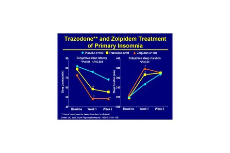 How To Treat Insomnia With Trazodone - Firstly, we have to know insomnia. According to the physician, insomnia is the trouble getting to sleep or staying asleep for a long time to feel refreshed for the next day. It is usually seen in elderly people. @Image form medscape.org People with insomnia may:  Find it trouble to get...