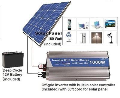 Solar Power Generator 1000 Watts Ac Output Powered By 100 Watt Solar P Www Pluggedsolar Com Solar Panels Solar Solar Inverter