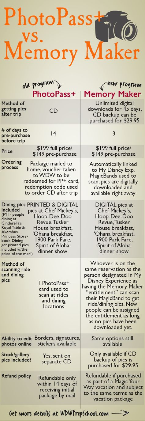 Chart: PhotoPass+ vs. Memory Maker (more info and FAQs on site -->)