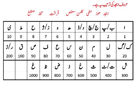 Asma Ul Husna And Names Meant To Be Allah