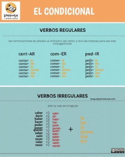 Condicional En Español Infografía Ele Recursos De Enseñanza De Español Verbos En Espanol Condicional