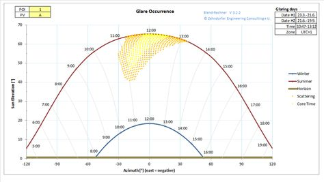 Glare Time The Glare Time Diagram Displays The Distribution Of Potential Glaring Over The Time Of He Year Time Diagram Glass Facades Simple Illustration